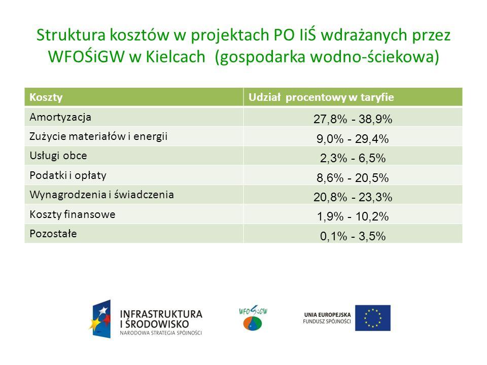Struktura kosztów w projektach PO IiŚ wdrażanych przez WFOŚiGW w Kielcach (gospodarka wodno-ściekowa) KosztyUdział procentowy w taryfie Amortyzacja 27,8% - 38,9% Zużycie materiałów i energii 9,0% - 29,4% Usługi obce 2,3% - 6,5% Podatki i opłaty 8,6% - 20,5% Wynagrodzenia i świadczenia 20,8% - 23,3% Koszty finansowe 1,9% - 10,2% Pozostałe 0,1% - 3,5%