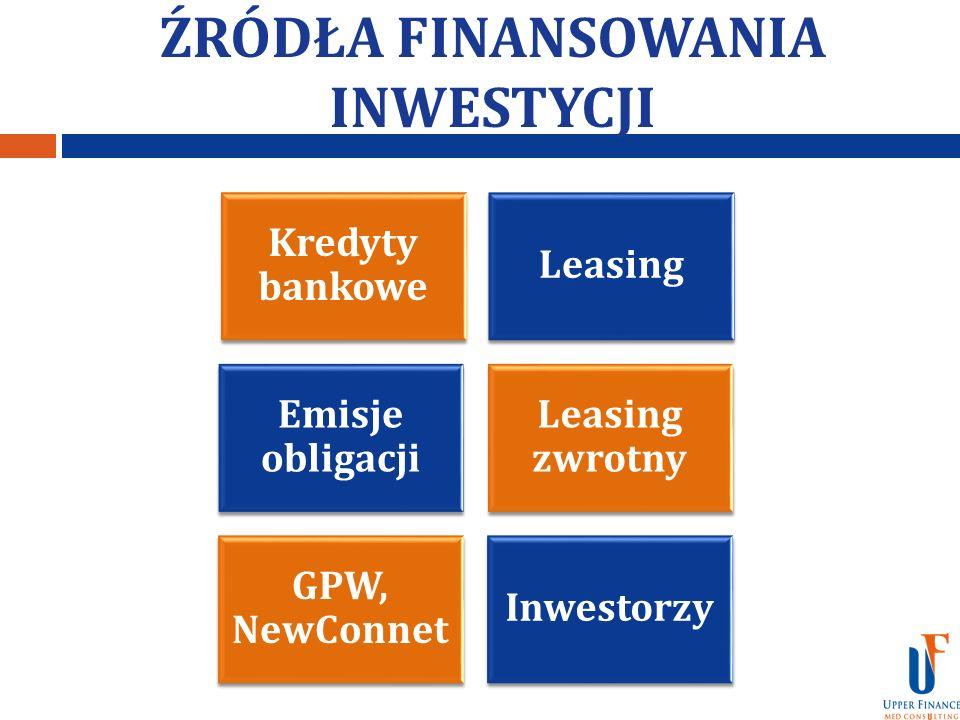 ŹRÓDŁA FINANSOWANIA INWESTYCJI Kredyty bankowe Leasing Emisje obligacji Leasing zwrotny GPW, NewConnet Inwestorzy