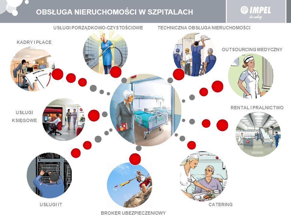 KORZYŚCI DLA SZPITALI Usługi dostosowane do specyficznych wymagań Szpitala oraz obowiązujących norm sanitarnych Sprawny technicznie obiekt szpitalny, gwarantujący bezpieczeństwa pacjentów Optymalizacja kosztów poprzez przekazanie infrastruktury kuchni, pralni a tym samym wyeliminowanie nakładów finansowych Bezpieczeństwo i trwałość bielizny, pościeli i odzieży szpitalnej Posiłki przygotowane wg ściśle określonych diet i zgodnie reżimem sanitarnym Program ubezpieczeniowy dopasowany do indywidualnych potrzeb Szpitala Optymalizacja zatrudnienia kadr (outsoucring medyczny) Pełna obsługa kadrowa oraz rachunkowo-podatkowa