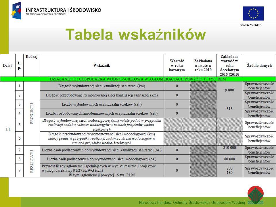 Narodowy Fundusz Ochrony Środowiska i Gospodarki Wodnej UNIA EUROPEJSKA Rozporządzenie Ministra Środowiska w sprawie sposobów wyznaczania obszaru i granic aglomeracji wskaźnik długości sieci obliczany, jako stosunek przewidywanej do obsługi przez budowany system kanalizacji zbiorczej liczby mieszkańców aglomeracji i niezbędnej do realizacji długości sieci kanalizacyjnej (łącznie z kolektorami i przewodami tłocznymi doprowadzającymi ścieki do oczyszczalni) nie może być mniejszy od 120 mieszkańców na 1 km sieci, wyjątki - cztery przypadki, w których wskaźnik może być obniżony do 90 mieszkańców na 1 km sieci.