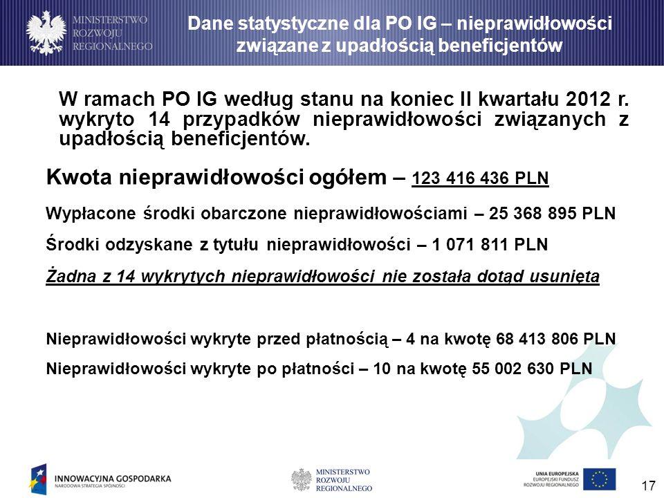 17 Dane statystyczne dla PO IG – nieprawidłowości związane z upadłością beneficjentów W ramach PO IG według stanu na koniec II kwartału 2012 r. wykryt