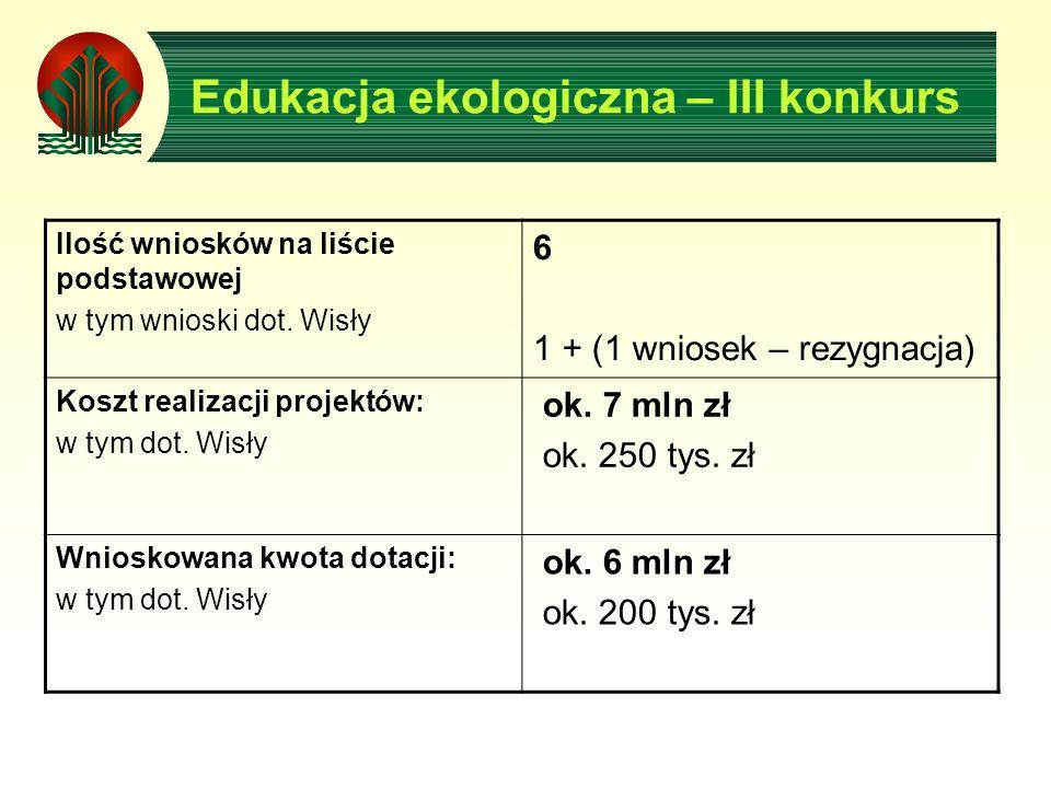 Edukacja ekologiczna – III konkurs Ilość wniosków na liście podstawowej w tym wnioski dot. Wisły 6 1 + (1 wniosek – rezygnacja) Koszt realizacji proje