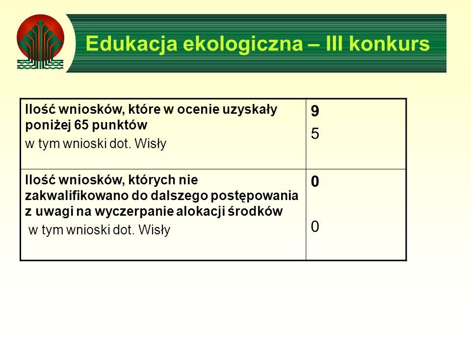Edukacja ekologiczna – III konkurs Ilość wniosków, które w ocenie uzyskały poniżej 65 punktów w tym wnioski dot.