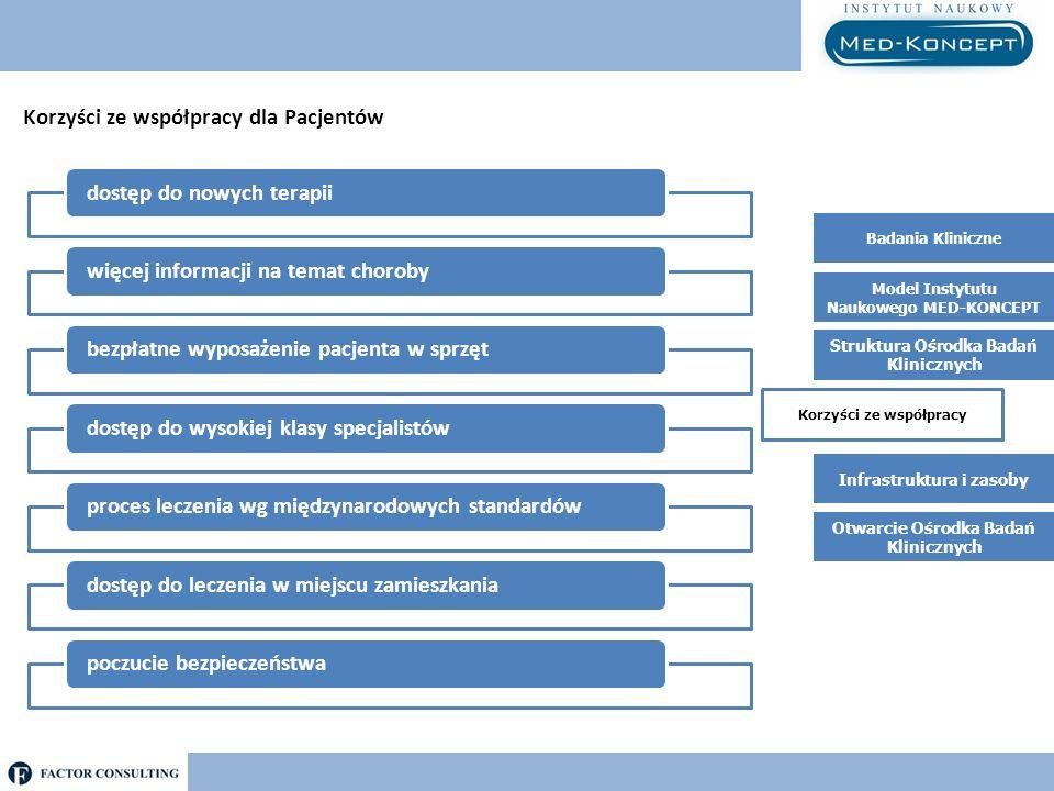 Korzyści ze współpracy dla Pacjentów dostęp do nowych terapiiwięcej informacji na temat chorobybezpłatne wyposażenie pacjenta w sprzętdostęp do wysoki