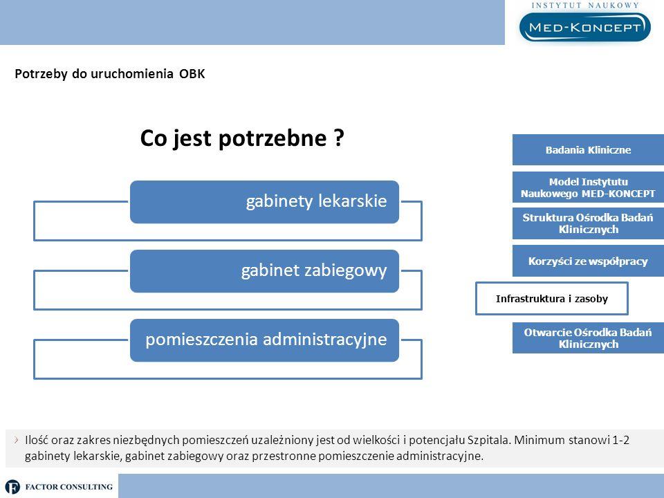 Infrastruktura i zasoby Badania Kliniczne Model Instytutu Naukowego MED-KONCEPT Struktura Ośrodka Badań Klinicznych Korzyści ze współpracy Potrzeby do