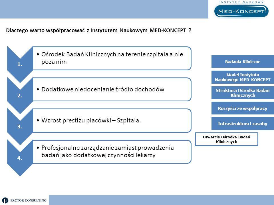 Dlaczego warto współpracować z Instytutem Naukowym MED-KONCEPT ? 1. Ośrodek Badań Klinicznych na terenie szpitala a nie poza nim 2. Dodatkowe niedocen