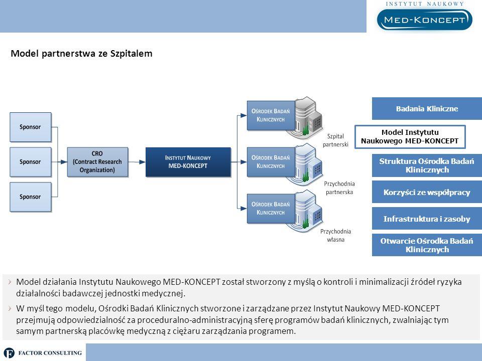 Model Instytutu Naukowego MED-KONCEPT Model działania Ośrodka Badań Klinicznych MED-KONCEPT PACJENT PERSONEL SPONSOR NADZÓR AUDYTOR OŚRODEK BADAWCZY ADMINISTRACJA DYREKTOR SZPITALA BADACZ Zarządzanie pod kątem rentowności badania Prowadzenie pacjenta w badaniu klinicznym według manuala MED-KONCEPT Koordynacja przepływu informacji Monitoring przepływu procedur Monitoring standardów administracji Model Instytutu Naukowego MED-KONCEPT Badania Kliniczne Struktura Ośrodka Badań Klinicznych Korzyści ze współpracy Infrastruktura i zasoby Otwarcie Ośrodka Badań Klinicznych
