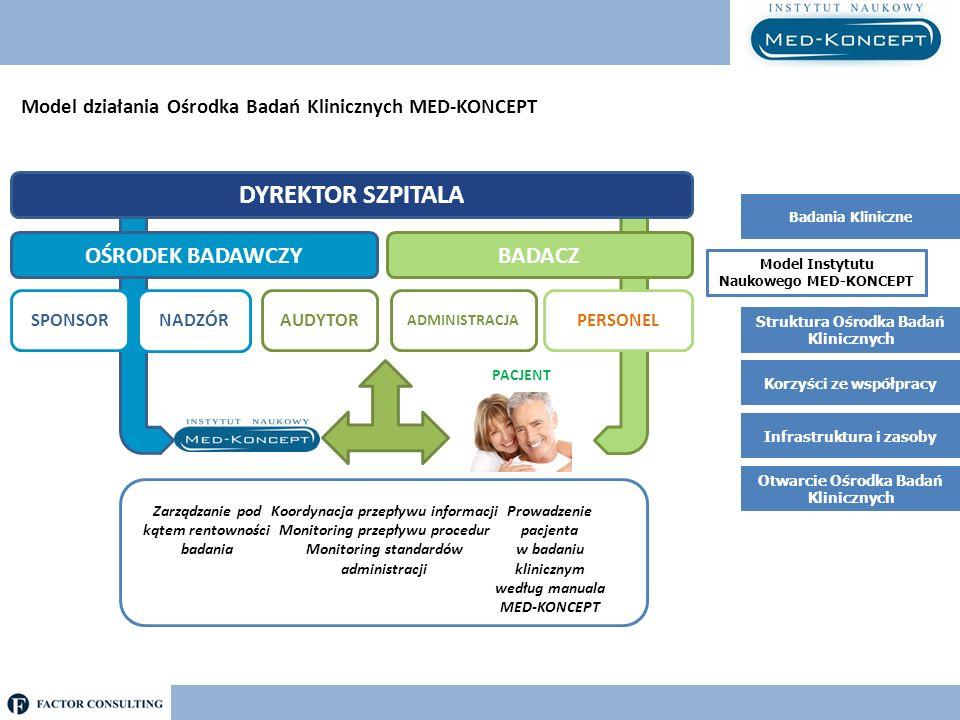Struktura Ośrodka Badań Klinicznych Badania Kliniczne Model Instytutu Naukowego MED-KONCEPT Korzyści ze współpracy Infrastruktura i zasoby Struktura Ośrodka Badań Klinicznych Zapewnia funkcjonowanie Ośrodka Badań Klinicznych, pozwalające na prowadzenie badań klinicznych zgodnie z obowiązującymi standardami i oczekiwaniami CRO oraz Sponsora, w sposób tworzący pozytywne doświadczenia biorących udział w badaniach pacjentów.