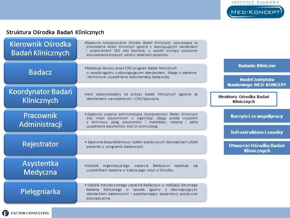 Struktura Ośrodka Badań Klinicznych Sukces programu badań klinicznych prowadzonych na zlecenie CRO wymaga doskonałej współpracy z partnerską placówką medyczną i oddelegowanym personelem administracyjno-medycznym.