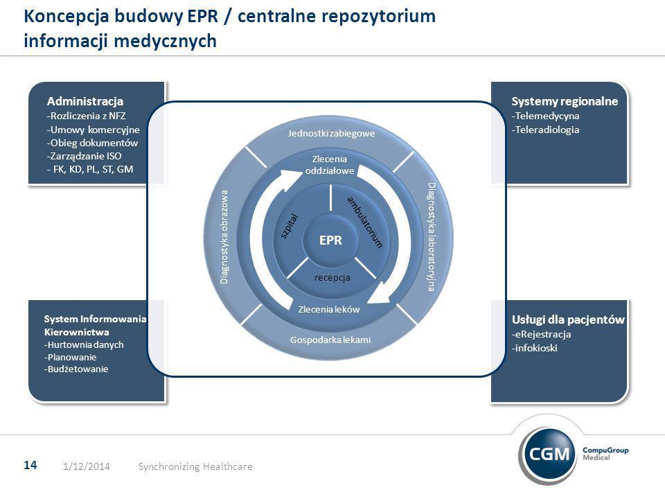 1/12/2014Synchronizing Healthcare 14 Koncepcja budowy EPR / centralne repozytorium informacji medycznych