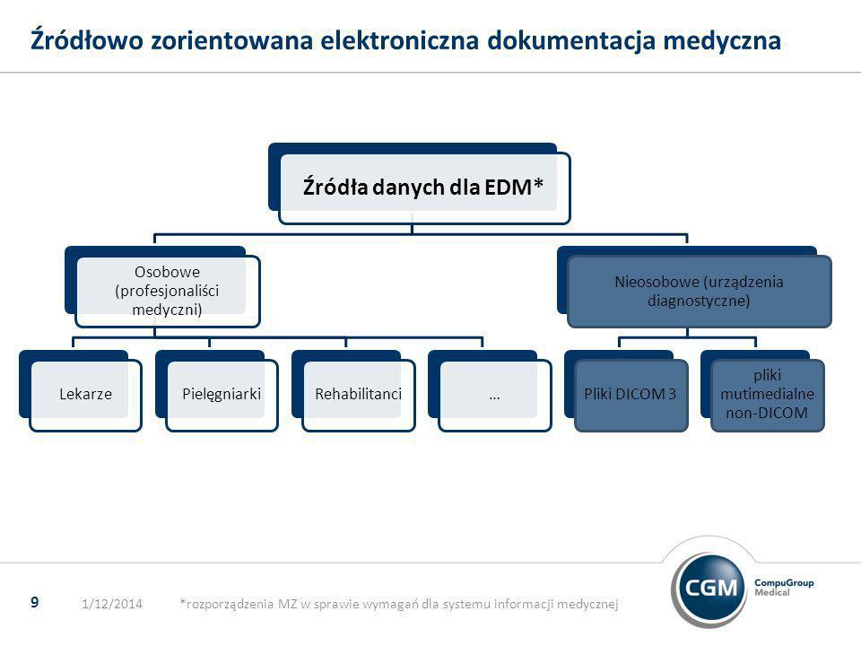 Źródłowo zorientowana elektroniczna dokumentacja medyczna 1/12/2014*rozporządzenia MZ w sprawie wymagań dla systemu informacji medycznej 9 Źródła dany
