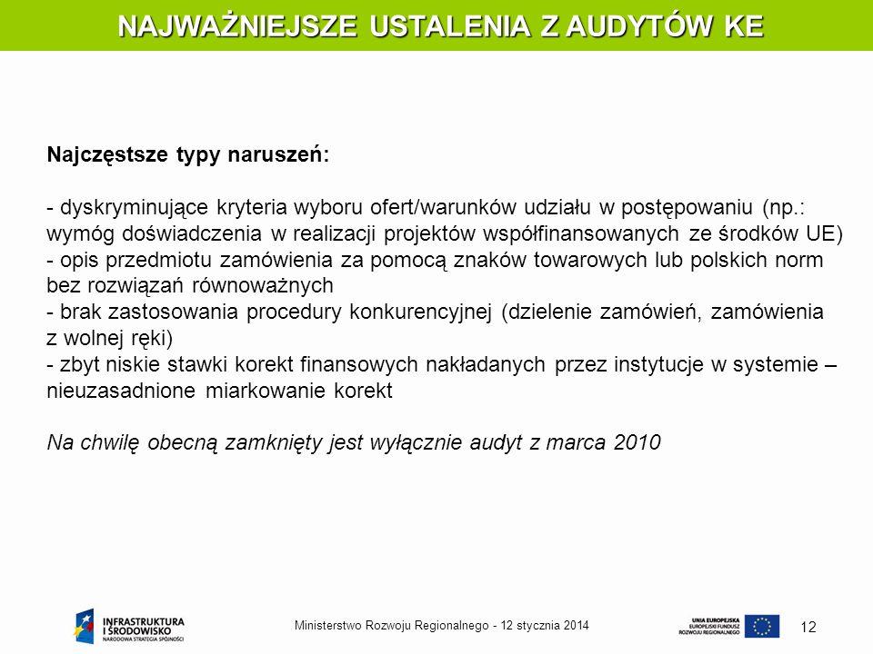 12 stycznia 2014Ministerstwo Rozwoju Regionalnego - 12 NAJWAŻNIEJSZE USTALENIA Z AUDYTÓW KE NAJWAŻNIEJSZE USTALENIA Z AUDYTÓW KE Najczęstsze typy naru