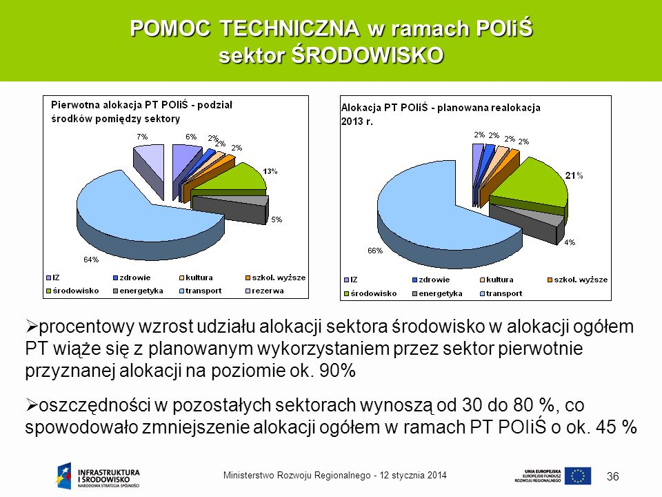 12 stycznia 2014Ministerstwo Rozwoju Regionalnego - 36 POMOC TECHNICZNA w ramach POIiŚ sektor ŚRODOWISKO procentowy wzrost udziału alokacji sektora śr