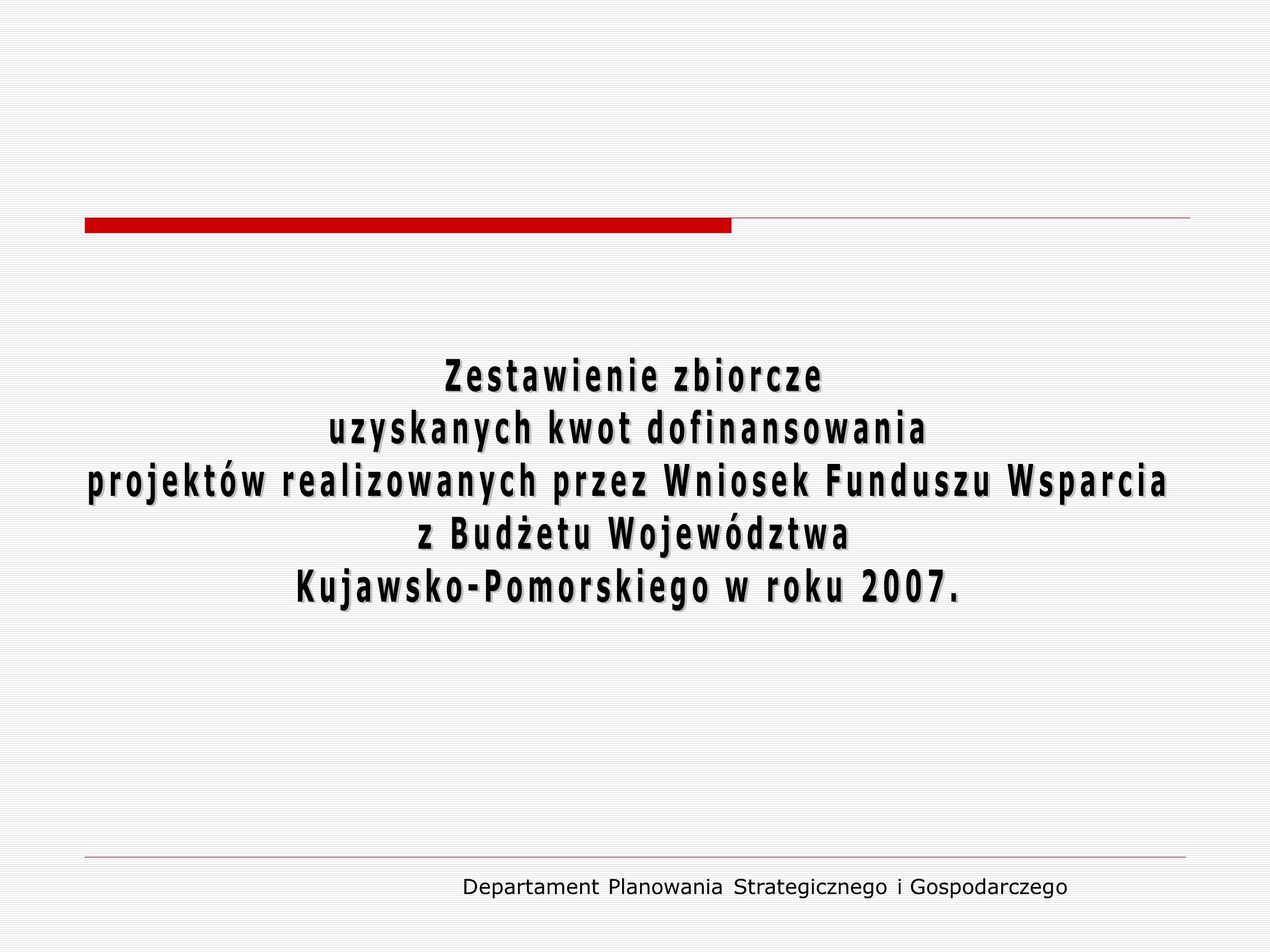 GminaTytuł projektuUzyskana kwota dotacji Aleksandrów KujawskiPrzebudowa (modernizacja) drogi gminnej Rożno-Parcele-Służewo 398 400,00 zł BrzozieRozbudowa stacji uzdatniania wody i sieci wodociągowej w miejscowości Wielkie Leźno 888 242,00 zł ChoceńPoprawa atrakcyjności inwestycyjnej w gminie Choceń poprzez budowę infrastruktury drogowej 409 200,00 zł CiechocinModernizacja drogi gminnej w miejscowości Miliszewy 130 000,00 zł CiechocinRozbudowa gminnej sieci wodociągowej w miejscowości Małszyce i Ciechocin 340 000,00 zł