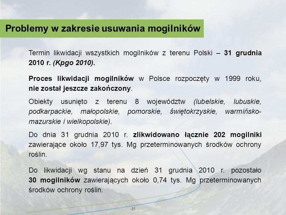 Problemy w zakresie usuwania mogilników -35- Termin likwidacji wszystkich mogilników z terenu Polski – 31 grudnia 2010 r. (Kpgo 2010). Proces likwidac