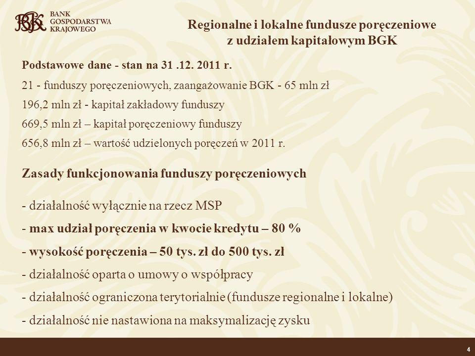 44 Podstawowe dane - stan na 31.12. 2011 r. 21 - funduszy poręczeniowych, zaangażowanie BGK - 65 mln zł 196,2 mln zł - kapitał zakładowy funduszy 669,
