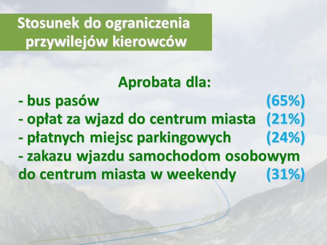 Stosunek do ograniczenia przywilejów kierowców Aprobata dla: - bus pasów(65%) - opłat za wjazd do centrum miasta (21%) - płatnych miejsc parkingowych (24%) - zakazu wjazdu samochodom osobowym do centrum miasta w weekendy (31%)