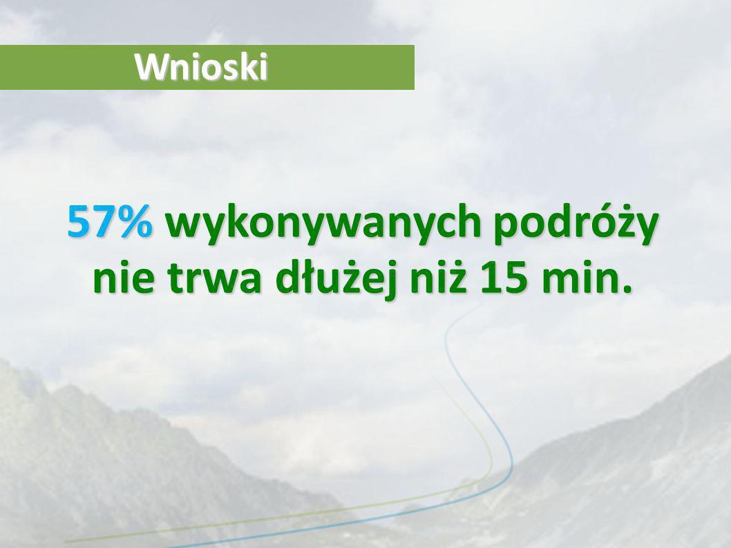 Zrównoważony transport Po objaśnieniu terminu, 62% respondentów zadeklarowało, że jest to dla nich kwestia ważna.