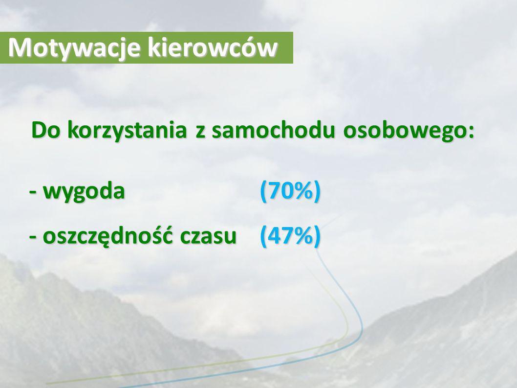 Motywacje kierowców Do korzystania z samochodu osobowego: - wygoda (70%) - oszczędność czasu (47%)