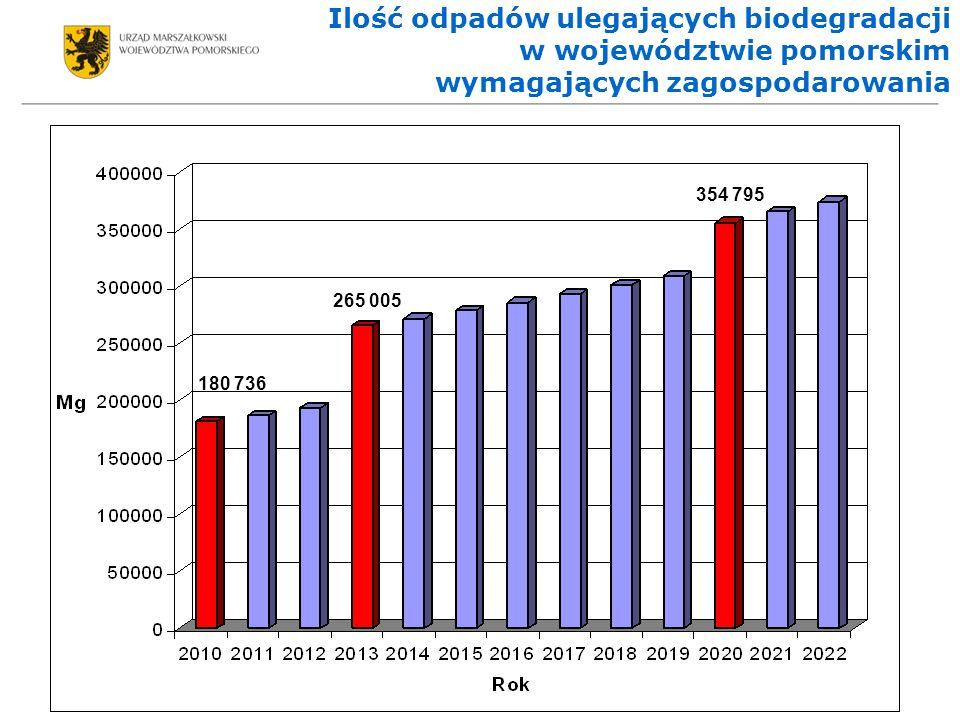 Ilość odpadów ulegających biodegradacji w województwie pomorskim wymagających zagospodarowania 180 736 265 005 354 795
