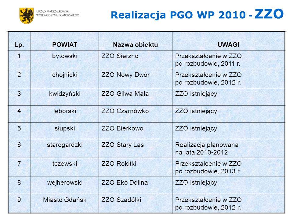Realizacja PGO WP 2010 - ZZO Lp.POWIATNazwa obiektuUWAGI 1bytowskiZZO SierznoPrzekształcenie w ZZO po rozbudowie, 2011 r.