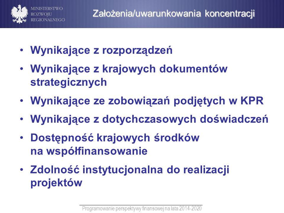 Programowanie perspektywy finansowej na lata 2014-2020 Wynikające z rozporządzeń Wynikające z krajowych dokumentów strategicznych Wynikające ze zobowi