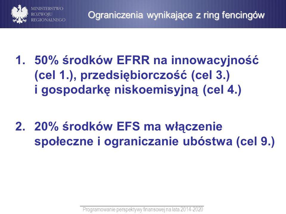Programowanie perspektywy finansowej na lata 2014-2020 1.50% środków EFRR na innowacyjność (cel 1.), przedsiębiorczość (cel 3.) i gospodarkę niskoemis