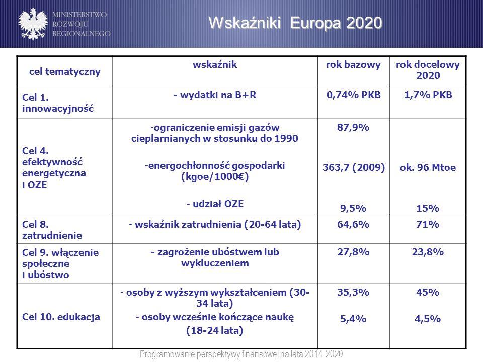 Programowanie perspektywy finansowej na lata 2014-2020 Wskaźniki Europa 2020 cel tematyczny wskaźnikrok bazowyrok docelowy 2020 Cel 1. innowacyjność -