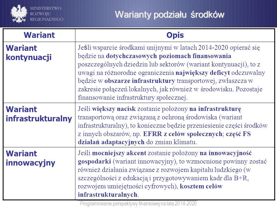 Programowanie perspektywy finansowej na lata 2014-2020 Warianty podziału środków WariantOpis Wariant kontynuacji Je ś li wsparcie środkami unijnymi w