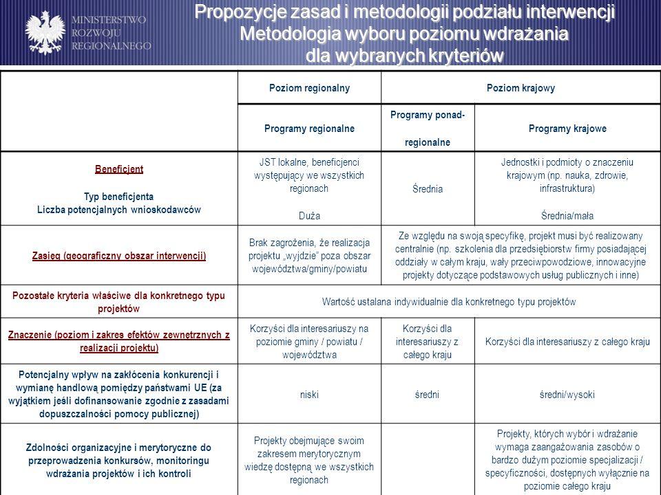 Programowanie perspektywy finansowej na lata 2014-2020 Propozycje zasad i metodologii podziału interwencji Metodologia wyboru poziomu wdrażania dla wy