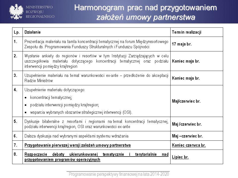 Programowanie perspektywy finansowej na lata 2014-2020 Harmonogram prac nad przygotowaniem założeń umowy partnerstwa