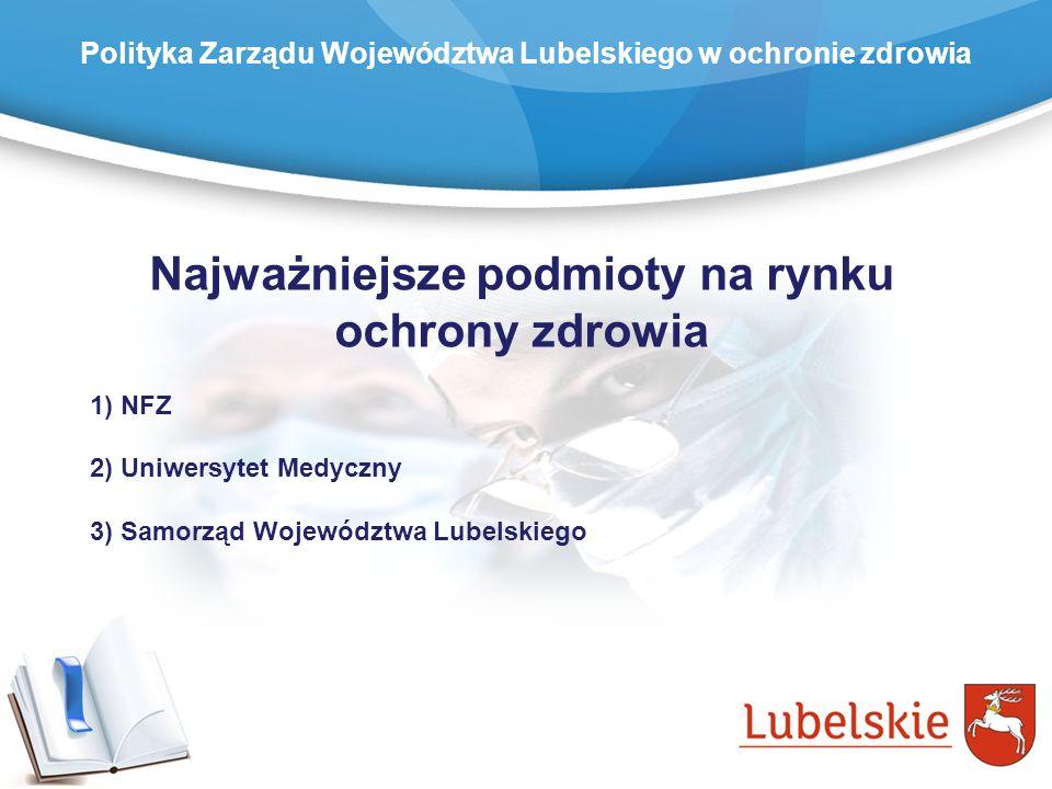 Najważniejsze podmioty na rynku ochrony zdrowia 1) NFZ 2) Uniwersytet Medyczny 3) Samorząd Województwa Lubelskiego Polityka Zarządu Województwa Lubels