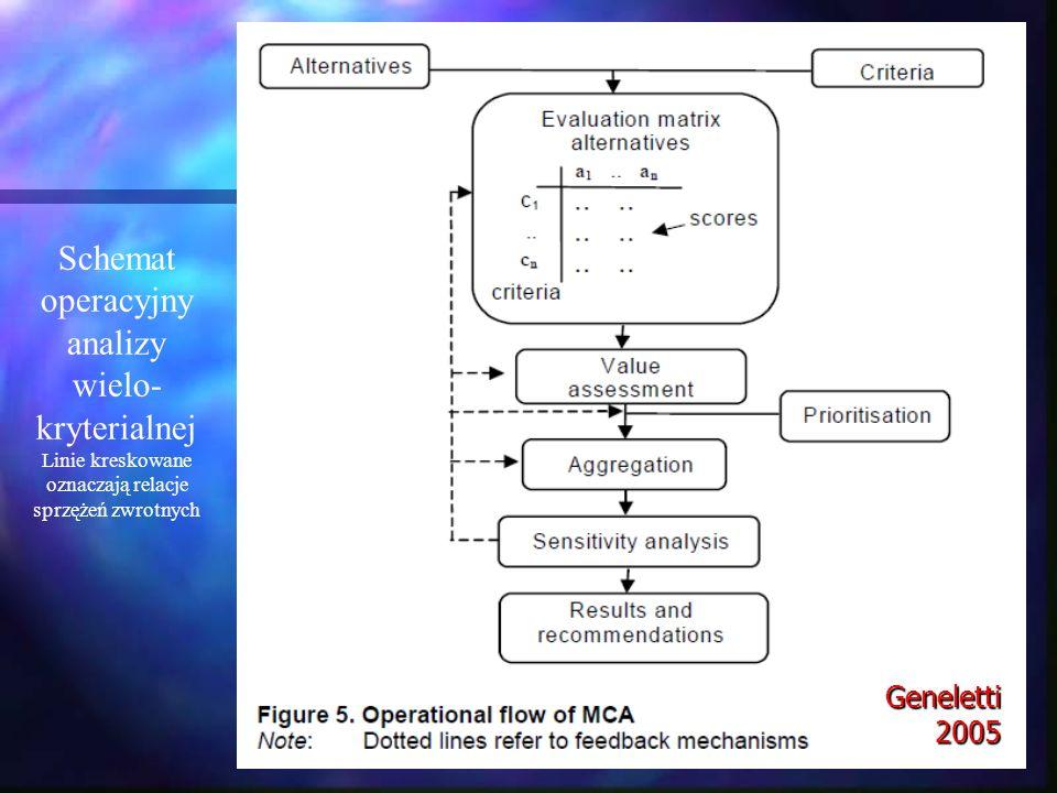 Geneletti 2005 Schemat operacyjny analizy wielo- kryterialnej Linie kreskowane oznaczają relacje sprzężeń zwrotnych
