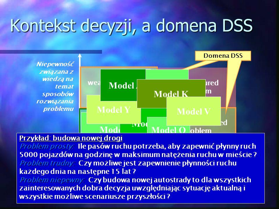 weakly structured problem structured problem Kontekst decyzji, a domena DSS weakly structured problem unstructured problem Niepewność związana z wiedz