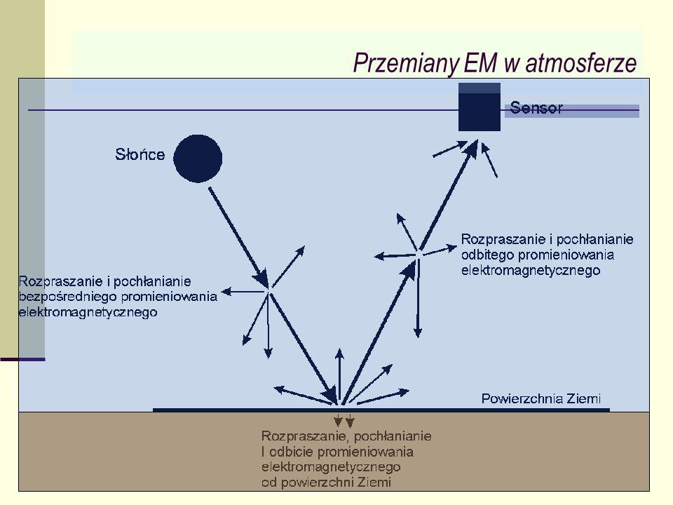 Przemiany EM w atmosferze