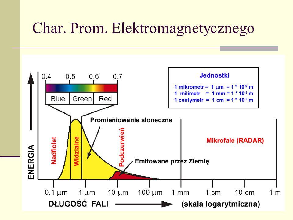 Char. Prom. Elektromagnetycznego