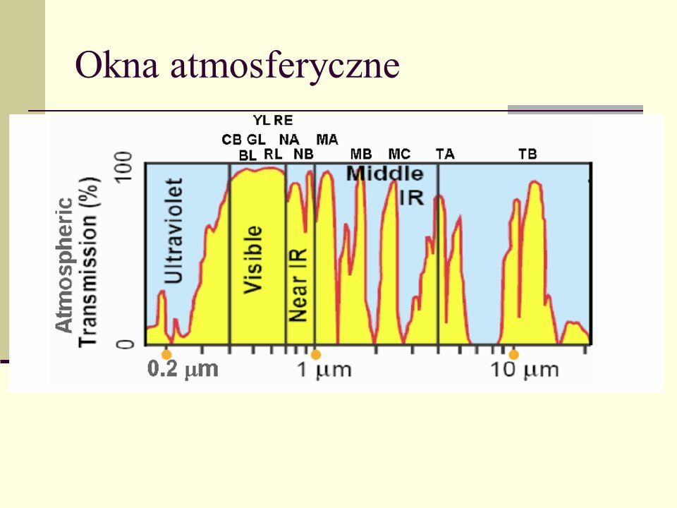 Okna atmosferyczne