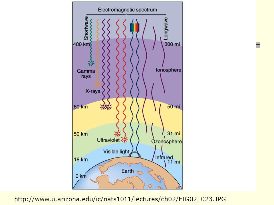 http://www.u.arizona.edu/ic/nats1011/lectures/ch02/FIG02_023.JPG
