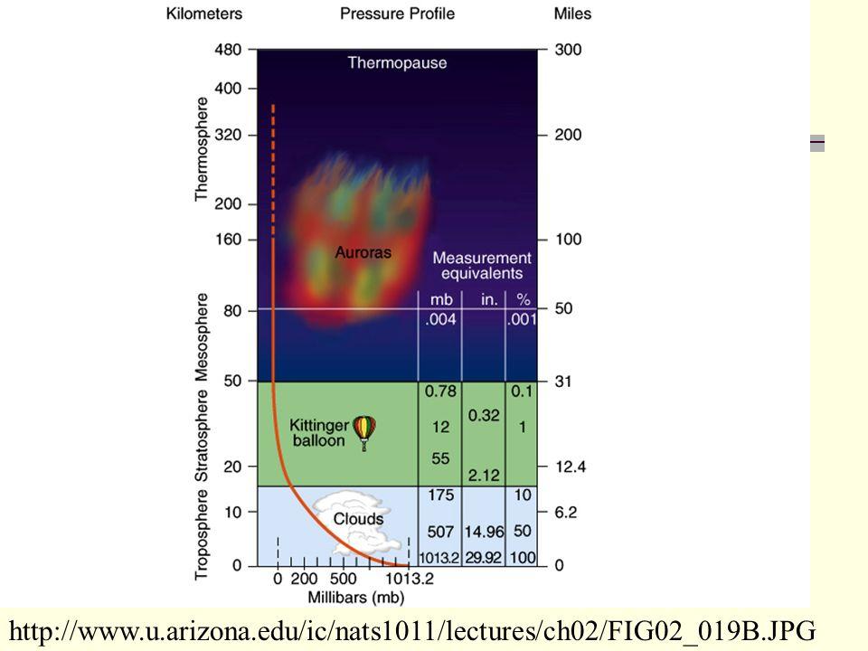 http://www.u.arizona.edu/ic/nats1011/lectures/ch02/FIG02_019B.JPG