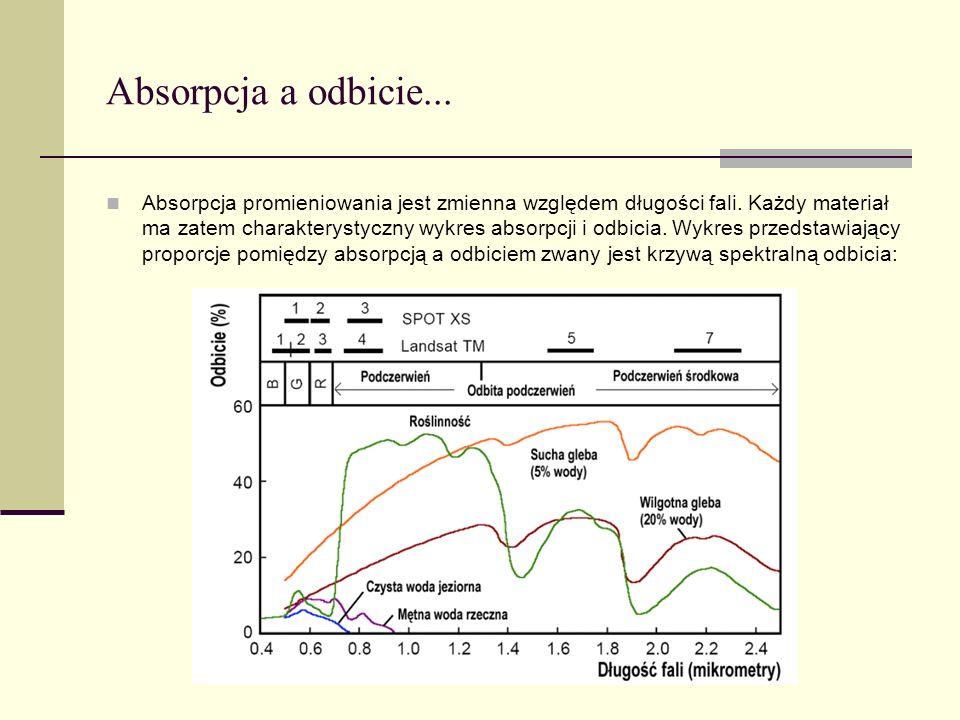 Absorpcja a odbicie... Absorpcja promieniowania jest zmienna względem długości fali. Każdy materiał ma zatem charakterystyczny wykres absorpcji i odbi