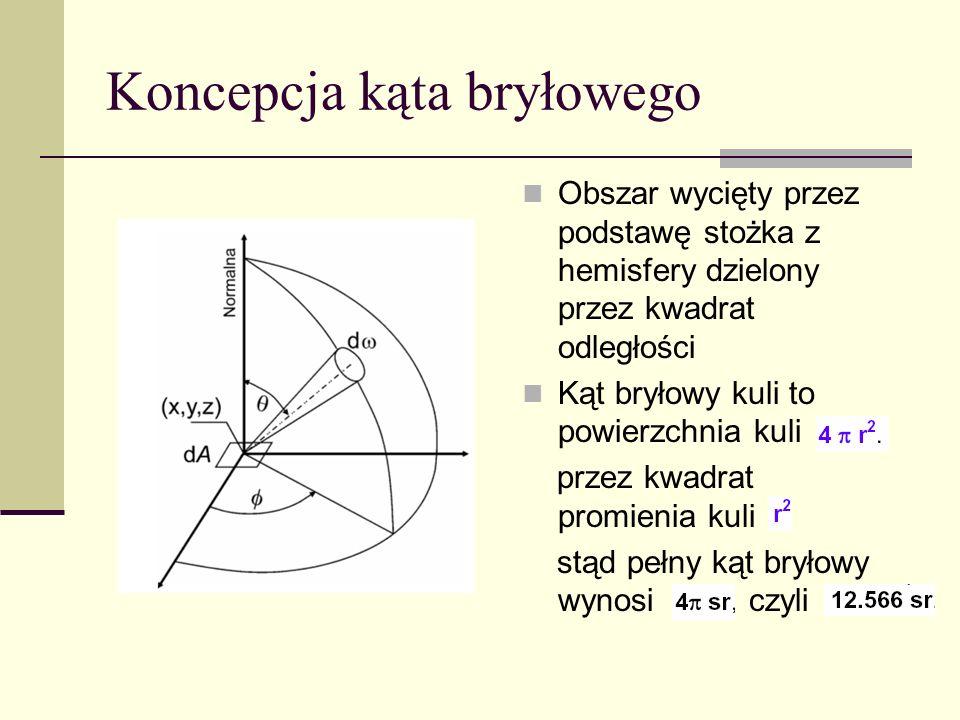 Koncepcja kąta bryłowego Obszar wycięty przez podstawę stożka z hemisfery dzielony przez kwadrat odległości Kąt bryłowy kuli to powierzchnia kuli prze