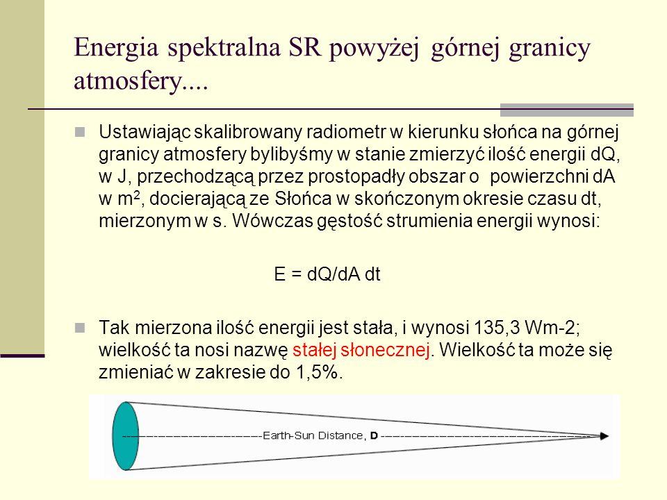 Energia spektralna SR powyżej górnej granicy atmosfery.... Ustawiając skalibrowany radiometr w kierunku słońca na górnej granicy atmosfery bylibyśmy w