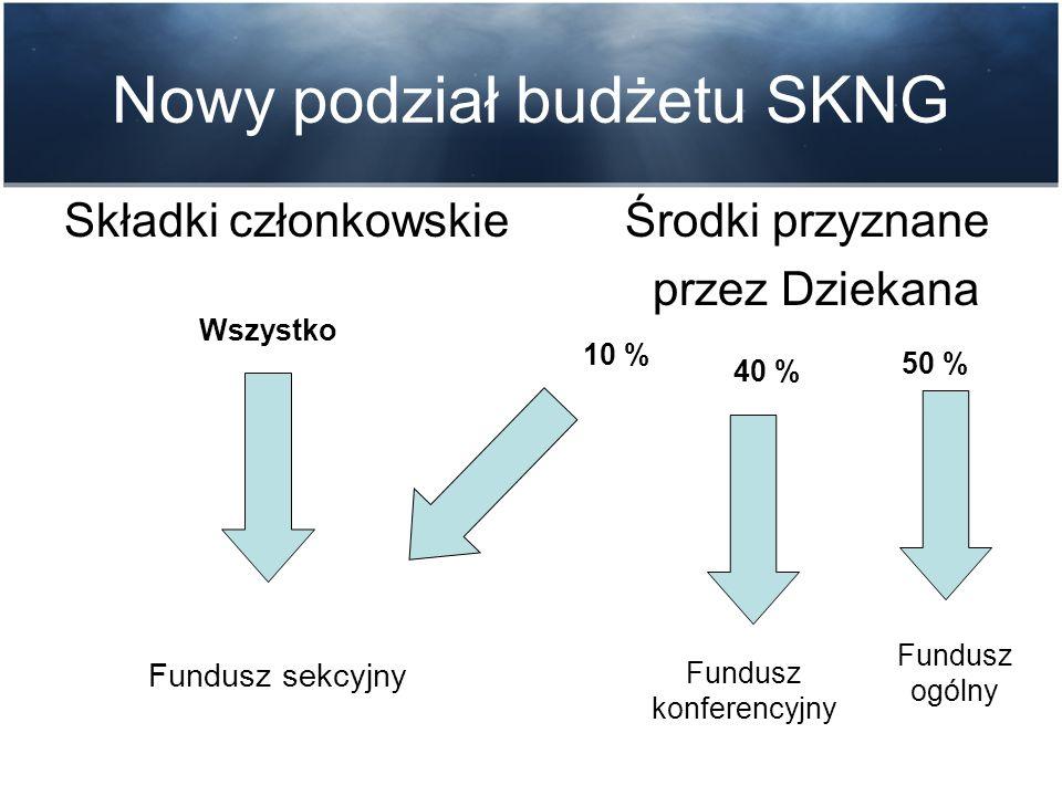 Nowy podział budżetu SKNG Składki członkowskie Środki przyznane przez Dziekana Fundusz sekcyjny Fundusz konferencyjny Fundusz ogólny 10 % 40 % 50 % Wszystko