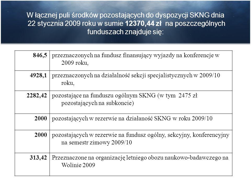W łącznej puli środków pozostających do dyspozycji SKNG dnia 22 stycznia 2009 roku w sumie 12370,44 zł na poszczególnych funduszach znajduje się: 846,5przeznaczonych na fundusz finansujący wyjazdy na konferencje w 2009 roku, 4928,1przeznaczonych na działalność sekcji specjalistycznych w 2009/10 roku, 2282,42pozostające na funduszu ogólnym SKNG (w tym 2475 zł pozostających na subkoncie) 2000pozostających w rezerwie na działaność SKNG w roku 2009/10 2000pozostających w rezerwie na fundusz ogólny, sekcyjny, konferencyjny na semestr zimowy 2009/10 313,42Przeznaczone na organizację letniego obozu naukowo-badawczego na Wolinie 2009