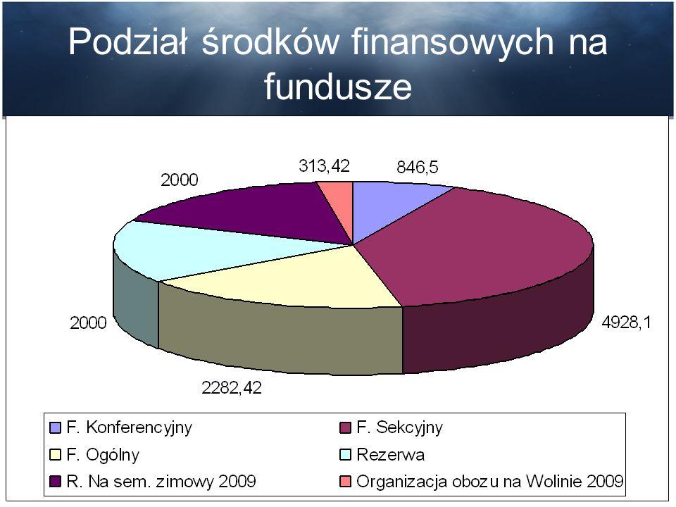 Podział środków finansowych na fundusze