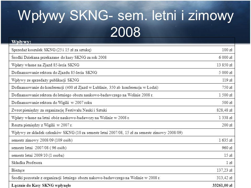 Saldo działalności SKNG UAM w czasie minionej kadencji wyniosło: -3829,44 zł.