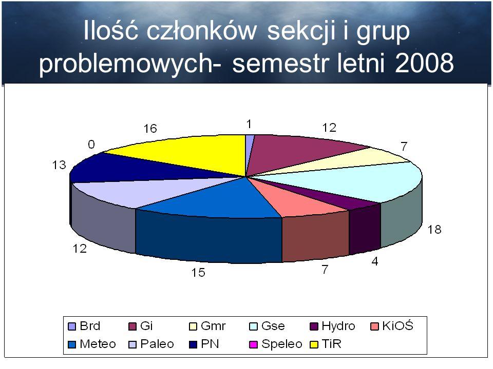 Ilość członków sekcji i grup problemowych- semestr letni 2008