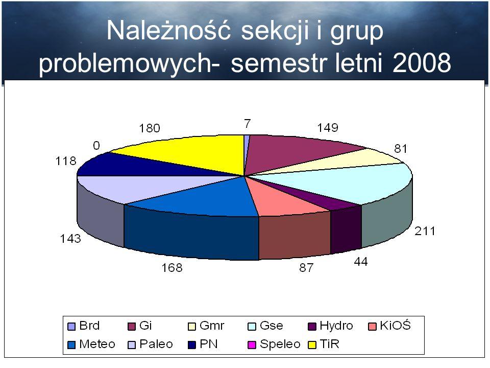 Ilość członków sekcji i grup problemowych- semestr zimowy 2008