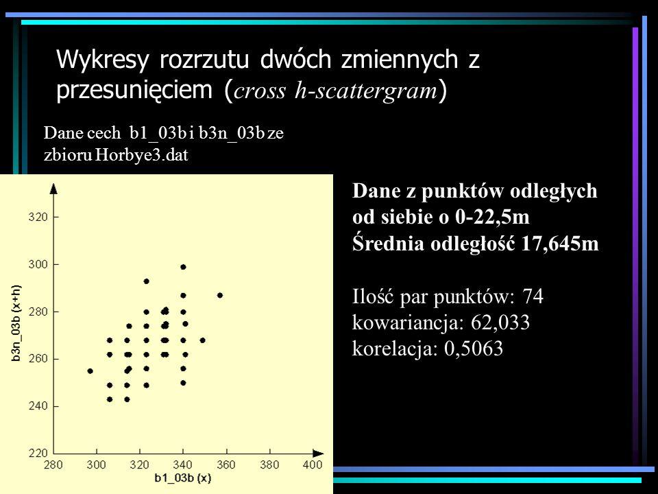 Wykresy rozrzutu dwóch zmiennych z przesunięciem ( cross h-scattergram ) Dane z punktów odległych od siebie o 0-22,5m Średnia odległość 17,645m Ilość
