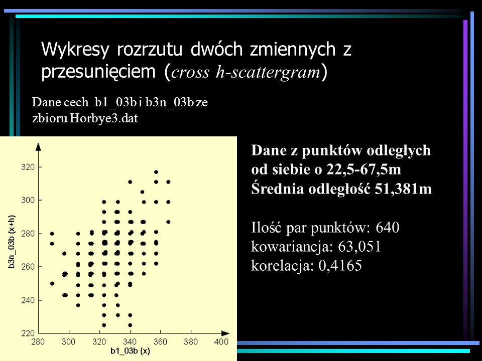 Wykresy rozrzutu dwóch zmiennych z przesunięciem ( cross h-scattergram ) Dane z punktów odległych od siebie o 67,5-112,5m Średnia odległość 92,41m Ilość par punktów: 1048 kowariancja: 49,056 korelacja: 0,29181 Dane cech b1_03b i b3n_03b ze zbioru Horbye3.dat